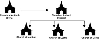 lesson29-church-antioch