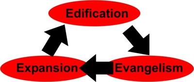 lesson29-edification-expansion-evangelism