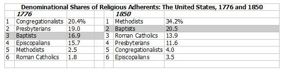denominational-shares-religious-adherents-united-states